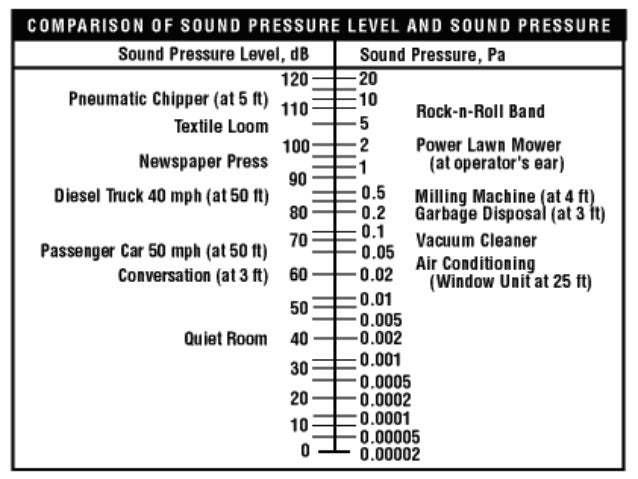 Chapter 5 introduction of noise and noise pollution