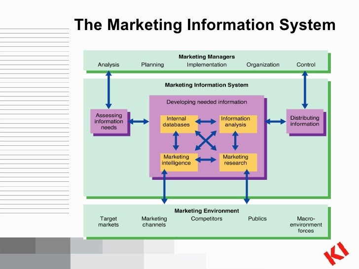 multinational marketing information systems A marketing information system (mkis) is a management information system (mis ) designed to support marketing decision making jobber (2007) defines it as a.