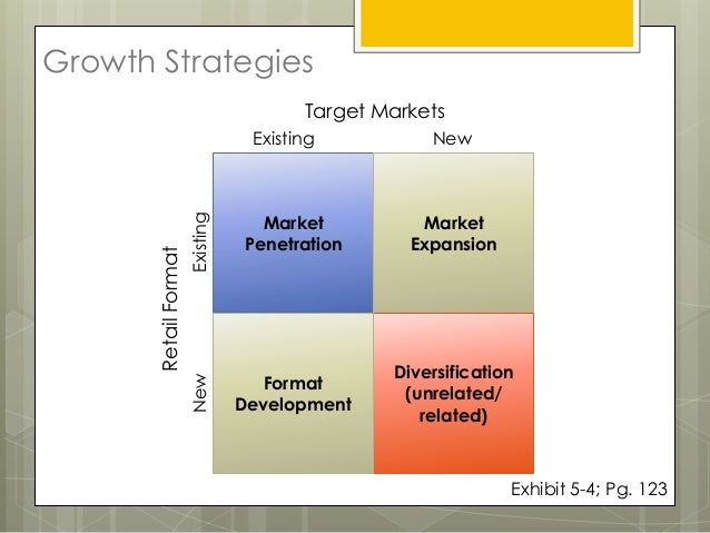 Chapter 5 - Retail Market Strategy