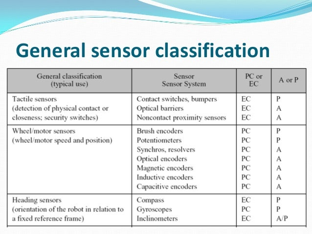 Chapter5 Sensors Of Robots Automation Latest