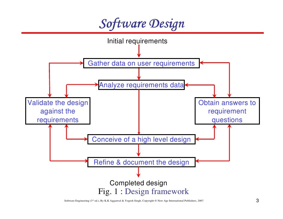 Chapter  Software Design