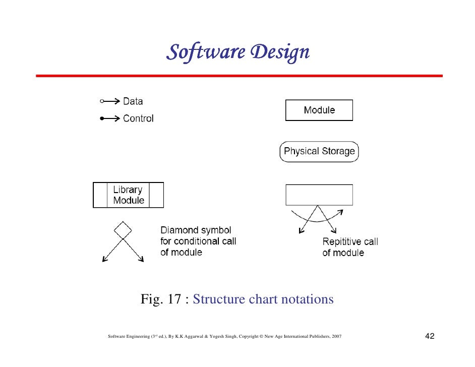 Chapter 5 software design software design fig ccuart Choice Image