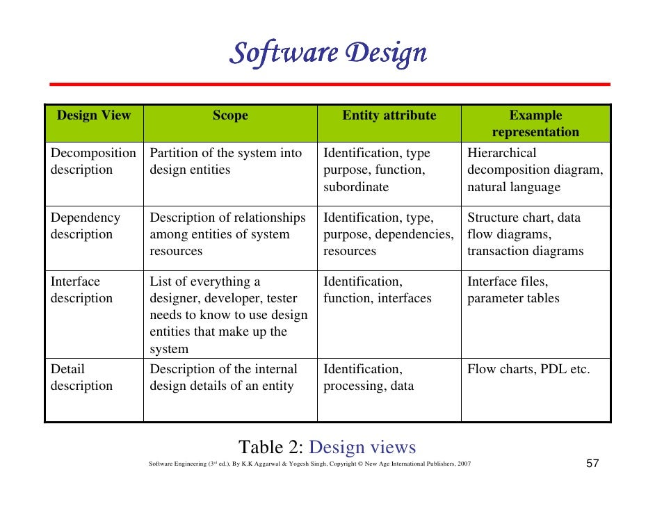 software - Types Of Software Diagrams