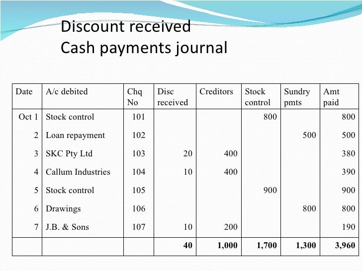 Chapter 5 special journals cash transactions clc