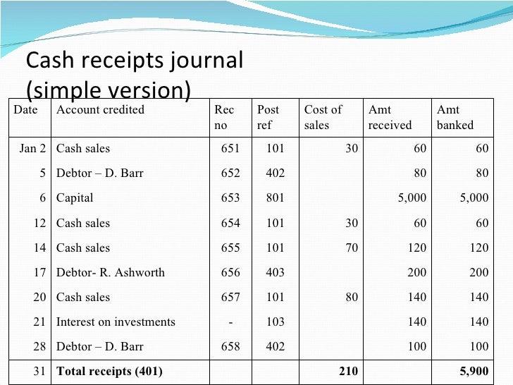 Chapter 5 special journals cash transactions clc – Cash Received Receipt