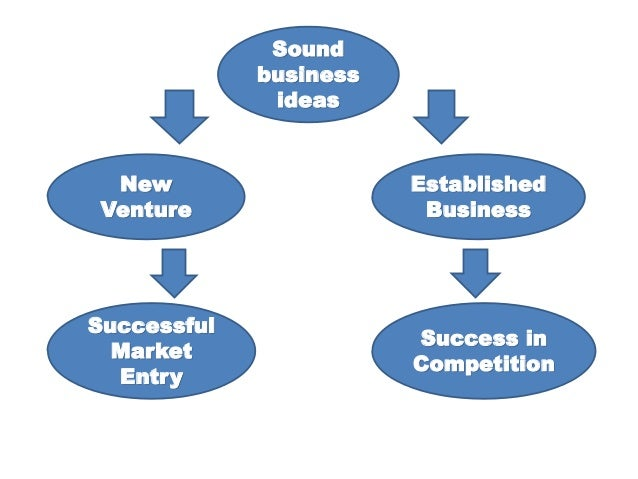 sound business meaning