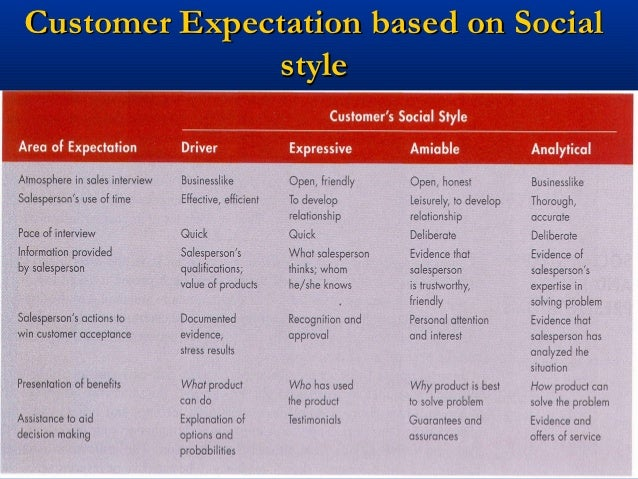 If You Only Understood Your Customer s Personality Style