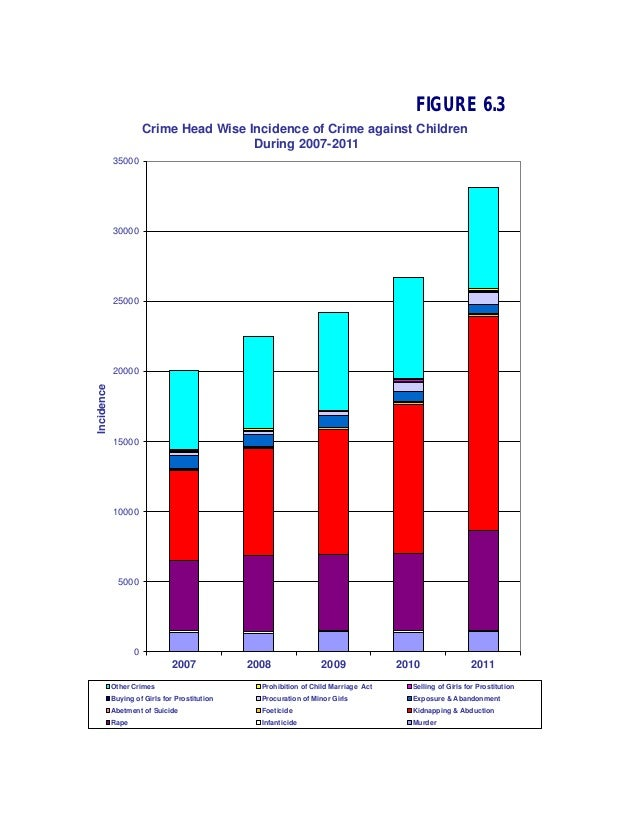 FIGURE 6.3                       Crime Head Wise Incidence of Crime against Children                                      ...