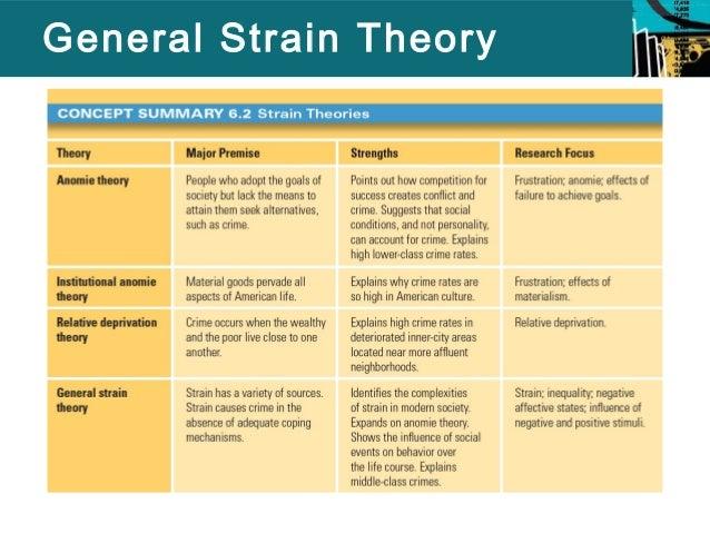 General Strain Theory Roho4senses