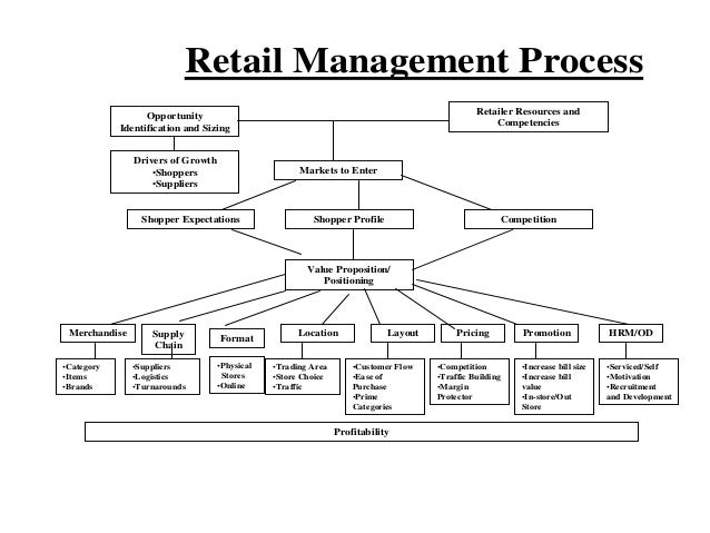 Chapter 6 Retail Mgt