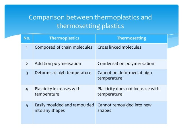 MOULDED PART 30 No Thermoplastics Thermosetting
