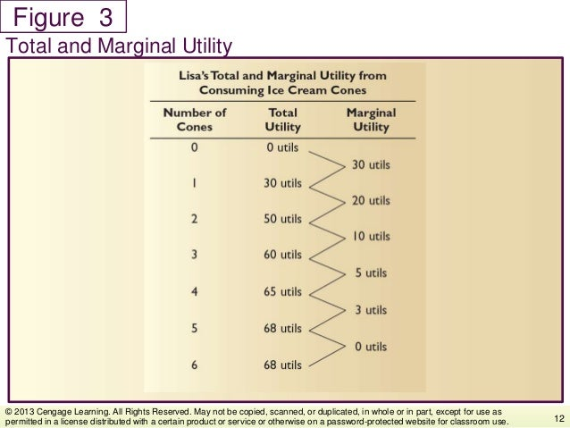 Figure Total and Marginal Utility 12 © 2013 Cengage Learning. All Rights Reserved. May not be copied, scanned, or duplicat...