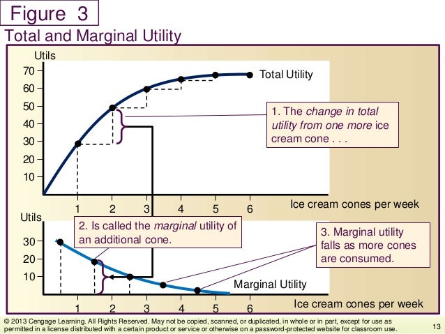 Figure Total and Marginal Utility 13 © 2013 Cengage Learning. All Rights Reserved. May not be copied, scanned, or duplicat...
