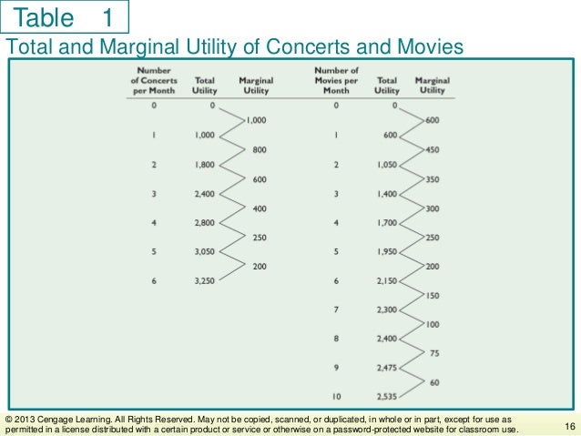 Table Total and Marginal Utility of Concerts and Movies 16 © 2013 Cengage Learning. All Rights Reserved. May not be copied...