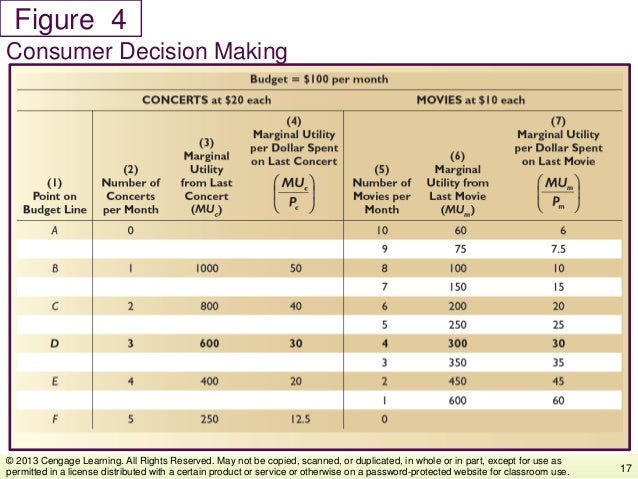 Figure Consumer Decision Making 17 © 2013 Cengage Learning. All Rights Reserved. May not be copied, scanned, or duplicated...