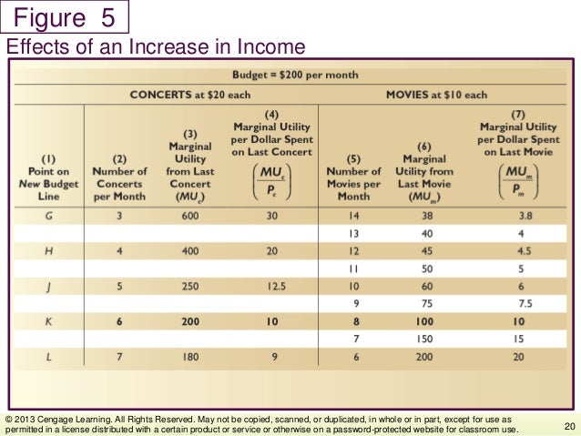 Figure Effects of an Increase in Income 20 © 2013 Cengage Learning. All Rights Reserved. May not be copied, scanned, or du...