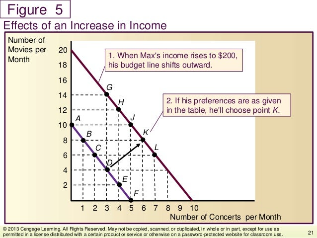Figure Effects of an Increase in Income 21 © 2013 Cengage Learning. All Rights Reserved. May not be copied, scanned, or du...