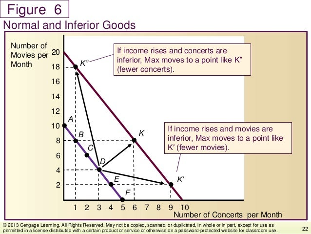 Figure Normal and Inferior Goods 22 © 2013 Cengage Learning. All Rights Reserved. May not be copied, scanned, or duplicate...