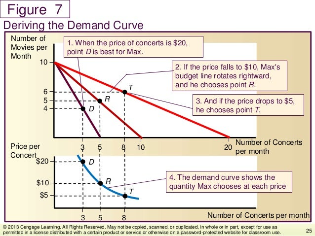 Figure Deriving the Demand Curve 25 © 2013 Cengage Learning. All Rights Reserved. May not be copied, scanned, or duplicate...