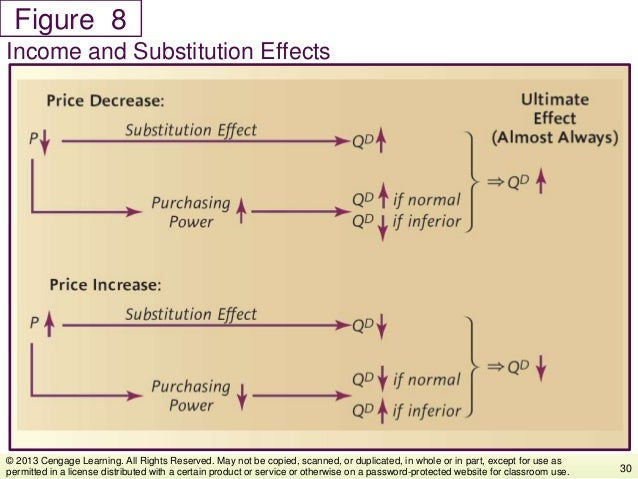 Figure Income and Substitution Effects 30 © 2013 Cengage Learning. All Rights Reserved. May not be copied, scanned, or dup...