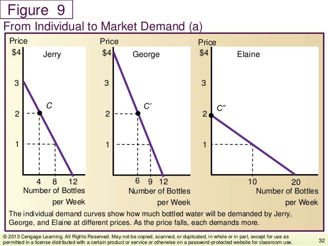 Figure The individual demand curves show how much bottled water will be demanded by Jerry, George, and Elaine at different...