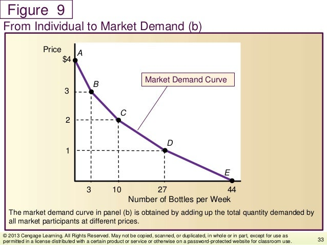 Figure The market demand curve in panel (b) is obtained by adding up the total quantity demanded by all market participant...