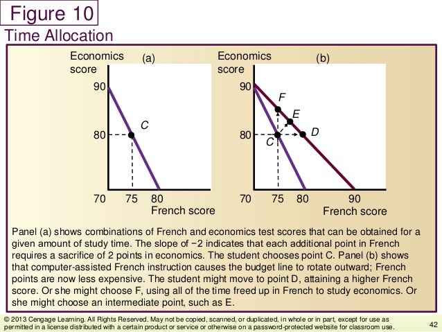 Figure Panel (a) shows combinations of French and economics test scores that can be obtained for a given amount of study t...