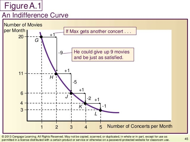 Figure An Indifference Curve 45 © 2013 Cengage Learning. All Rights Reserved. May not be copied, scanned, or duplicated, i...