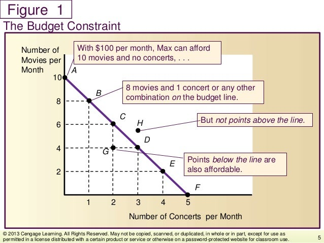 Figure The Budget Constraint 5 © 2013 Cengage Learning. All Rights Reserved. May not be copied, scanned, or duplicated, in...