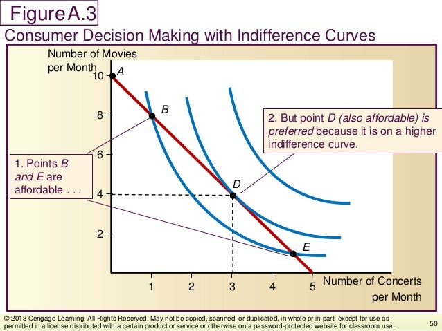 Figure Consumer Decision Making with Indifference Curves 50 © 2013 Cengage Learning. All Rights Reserved. May not be copie...