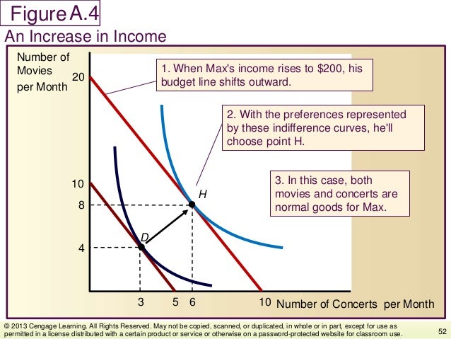 Figure An Increase in Income 52 © 2013 Cengage Learning. All Rights Reserved. May not be copied, scanned, or duplicated, i...
