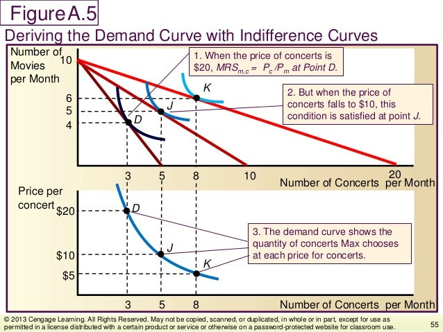 Figure Deriving the Demand Curve with Indifference Curves 55 © 2013 Cengage Learning. All Rights Reserved. May not be copi...