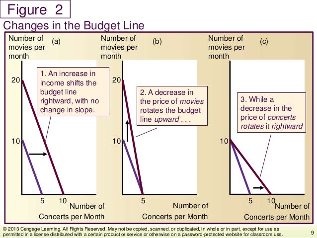Figure Changes in the Budget Line 9 © 2013 Cengage Learning. All Rights Reserved. May not be copied, scanned, or duplicate...