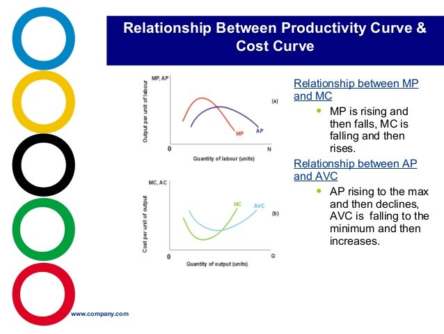 meaning of productivity in cost accounting
