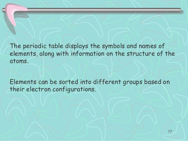 Periodic table displays symbols and choice image periodic table periodic table displays symbols and image collections periodic the periodic table displays the symbols and names urtaz Images