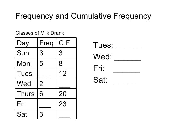 Frequency and Cumulative Frequency Glasses of Milk Drank <ul><li>Tues: ______ </li></ul><ul><li>Wed: ______ </li></ul><ul>...