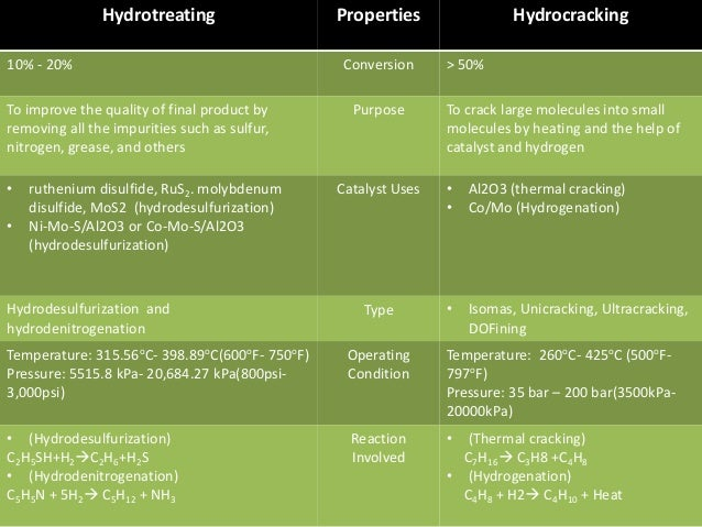 Hydrotreating Properties Hydrocracking 10% - 20% Conversion > 50% To improve the quality of final product by removing all ...