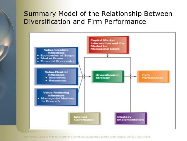 Summary Model of the Relationship BetweenDiversification and Firm Performance©2011 Cengage Learning. All Rights Reserved. ...