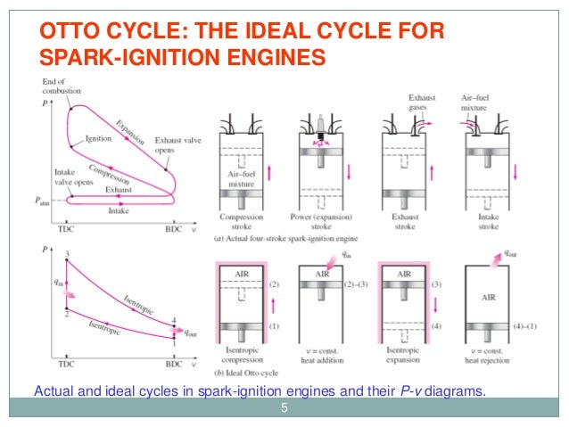 met 401 chapter 6 gas power plant diesel cycle rh slideshare net Opposing 4 Stroke Cycle Diagram Thermodynamic Cycle