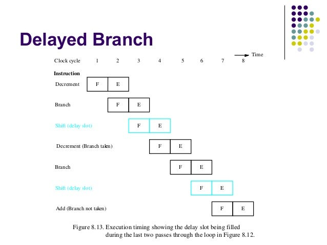 Branch delay slot example casino group thailand