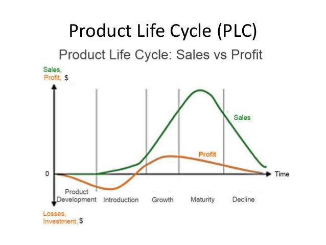 product life cycle 6 essay 1 introduction it has been well established that product life cycle (plc) concept has a significant impact upon business strategy and corporate performance.