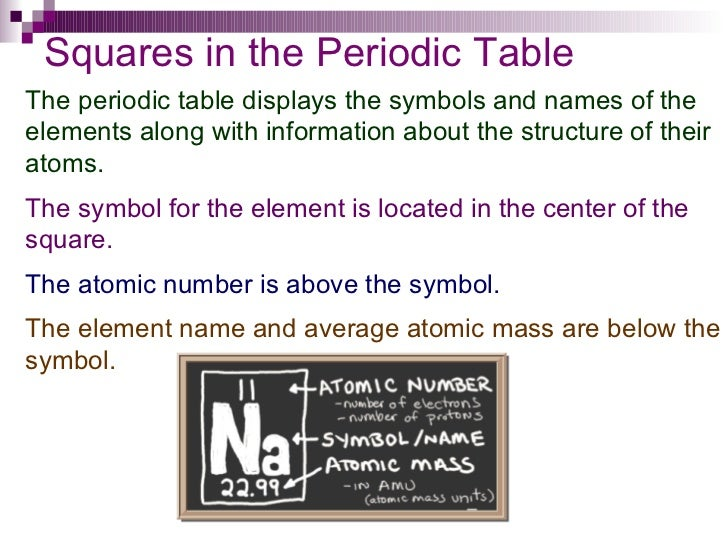 Chapter 6 periodic table end of section 61 17 squares in the periodic table the periodic table displays the symbols and names of the elements urtaz Choice Image
