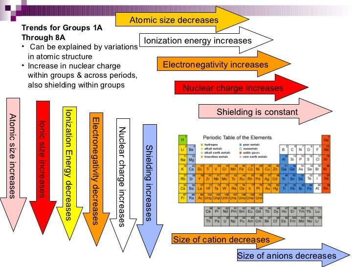 Chapter 6 periodic table 48 electronegativity increases nuclear charge urtaz Gallery