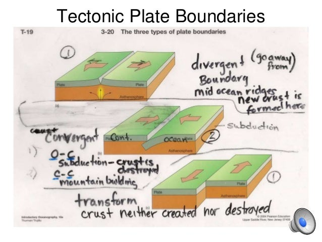 HPU NCS2200 plate boundary types – Types of Plate Boundaries Worksheet