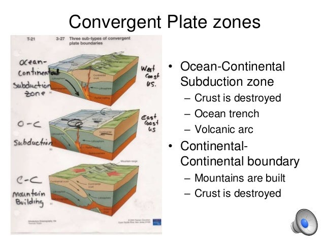 HPU NCS2200 plate boundary types – Plate Boundaries Worksheet