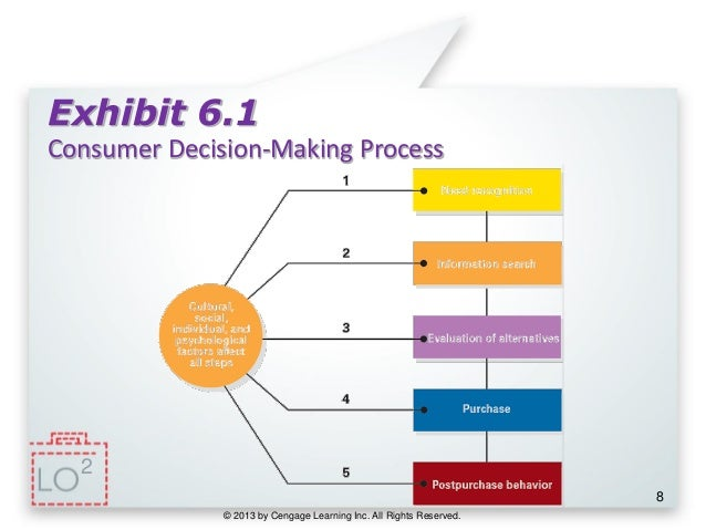 analysis of consumer decision making process View essay - consumer decision making process analysis week five outline graded from marketing mkt/435 at university of phoenix online purchase vs brick and mortar joel a.