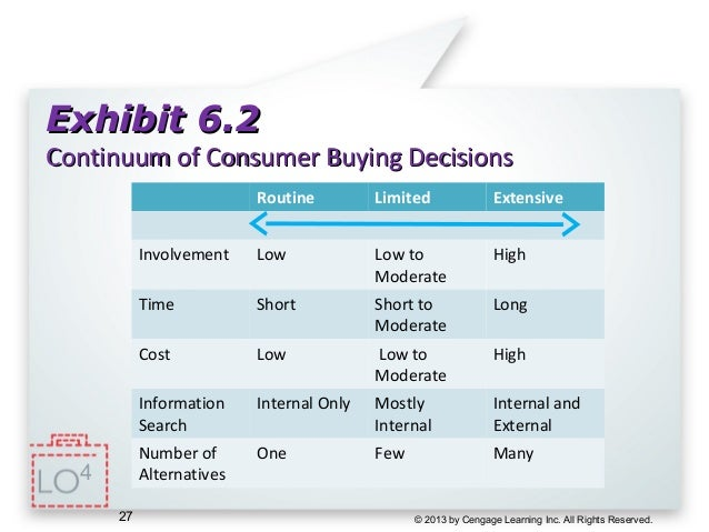 summary of chapter 6 consumer behavior Chapter 6 class notes contents of chapter 6 class notes what is consumer buying behavior stages of consumer buying behavior types of consumer buying behavior.
