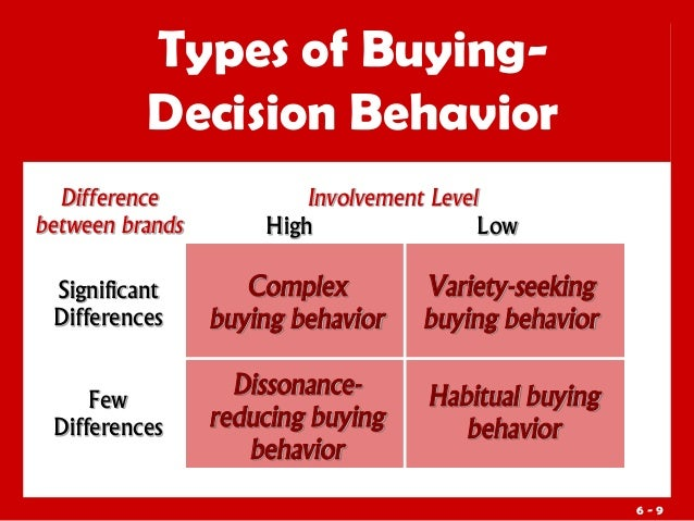 the difference between consumer buyer behaviour Consumer psychology studies how and why we buy goods and services learn  more about what this type of psychologist does.