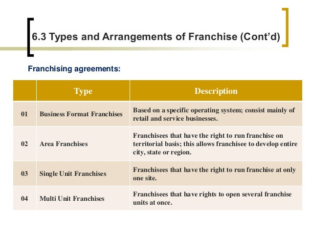 business format franchising is best illustrated by the system offered by Franchising