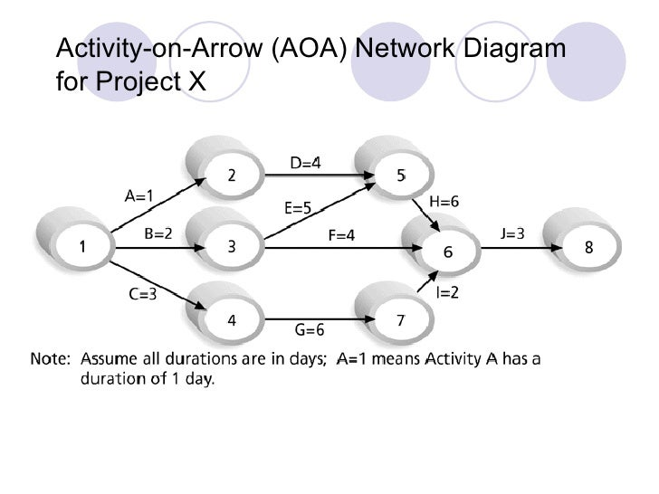 Activity on arrow diagram microsoft project diy wiring diagrams tid chapter 6 introduction to microsoft project rh slideshare net activity network diagram examples activity on ccuart Images